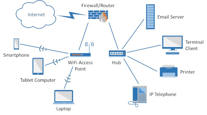 how to add a hard drive to my network router